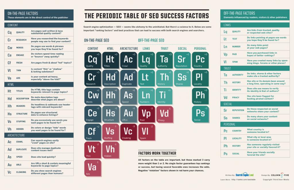 Det periodiske system, lavet af SEO'ere